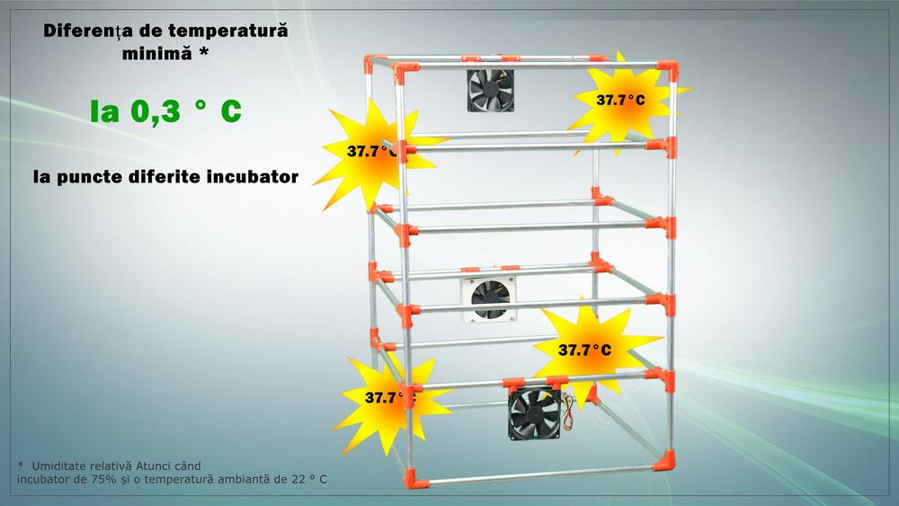 Scădere a temperaturii minime în Incubator pentru
