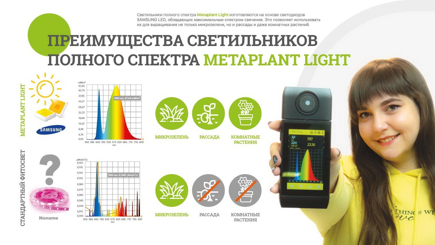 Best light for microgreen, seed, home flower